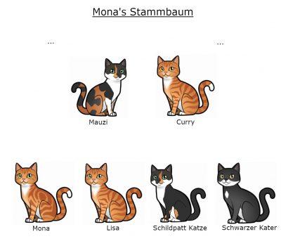 Mona's_Stammbaum