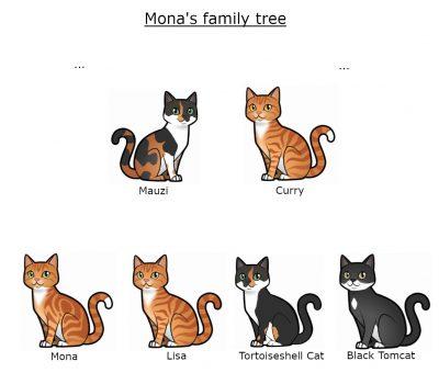 Mona's_Stammbaum_Englisch